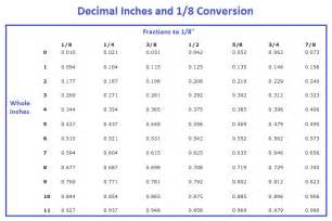Changing Meters To Feet converting decimals feet to inches swimming pool blog