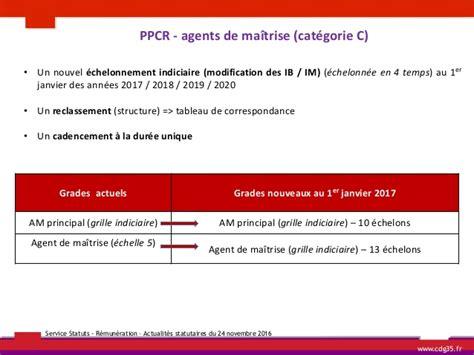 reclassement des agents de maitrise en 2017 cdg 35 actualites statutaires