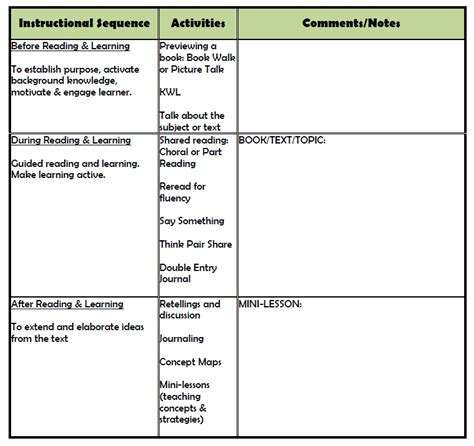 Tutor Lesson Plan Template a framework for tutoring readwriteserve tutor