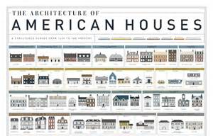 types of home architecture a visual history of homes in america mental floss