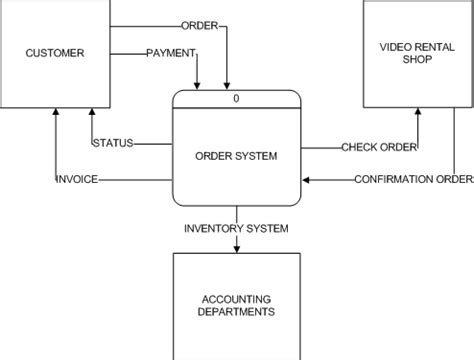 sle data flow diagram visio april 2008 indrajitdodiya s weblog