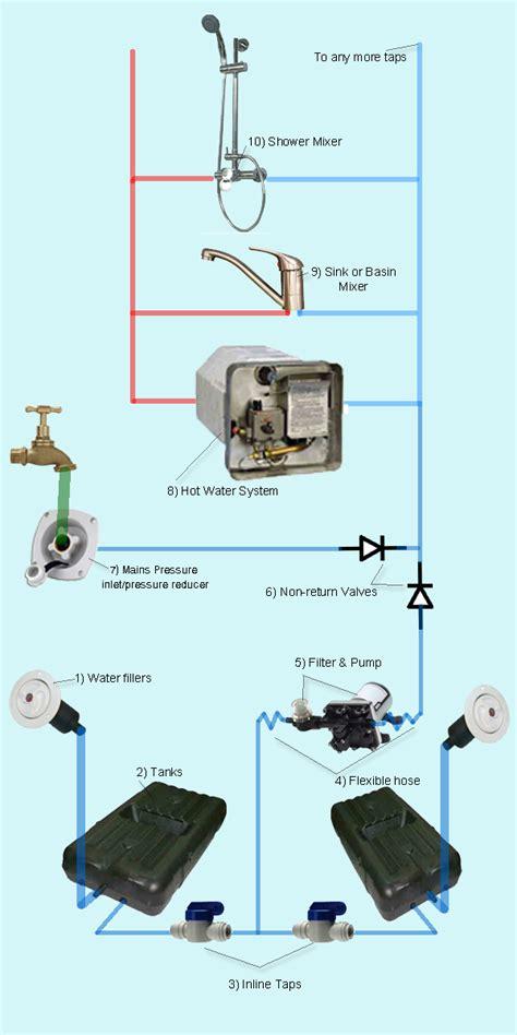 rv plumbing diagram cer schematics motorcycle schematics elsavadorla