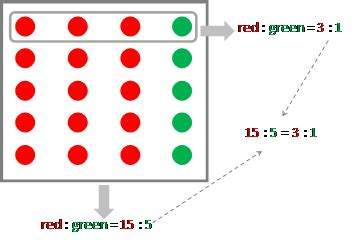 diagram equivalent ratios equivalent ratios ratios ratios and rates maths year 8 nsw education home
