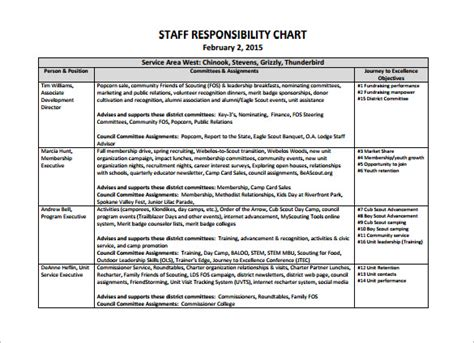 Open Chart Template Image Collections Template Design Ideas Employee Roles And Responsibilities Template Excel