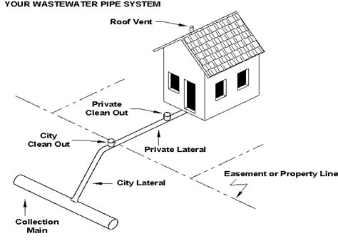 home drainage system diagram typical home sewer diagram typical water well system