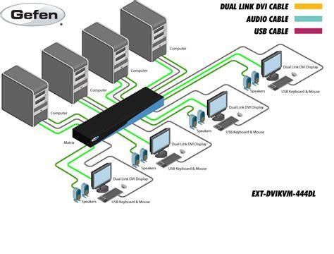 len parallel schalten studiokonzept medientechnik gmbh 4x4 dvi kvm dual link matrix