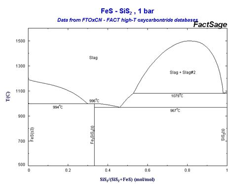 fe s phase diagram collection of phase diagrams