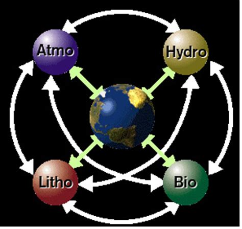 introduction to earth systems science