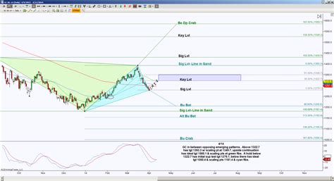 gold harmonic pattern then and now with harmonic patterns gold futures