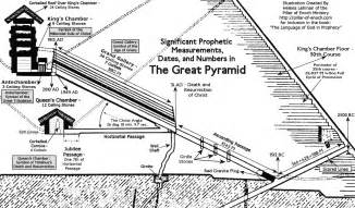 giza the heavens and earth on