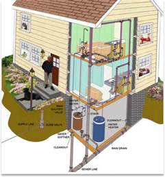 Basement Toilet Plumbing - drain pipe plumbing 416 231 3331 dwv plumbing toronto