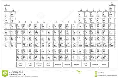 tavola periodica vuota tavola s di mendeleev tavola periodica degli