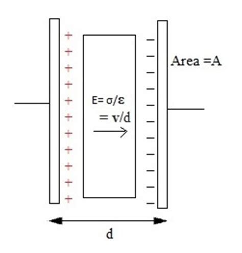 capacitor parallel plate calculator capacitance and charge electronic pull