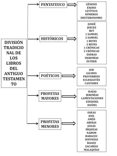 Image result for resumen de los profetas del antiguo