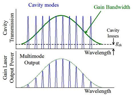 laser gain diodes multi wavelength fiber lasers intechopen