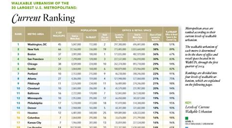George Washington Mba Ranking by Best And Worst Walkable Cities In The Us Lowest Price