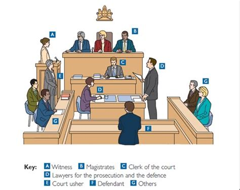 magistrates bench where will you give your evidence cheshire police