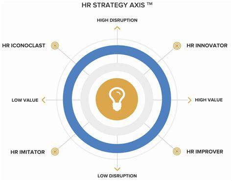 hr strategy evidence based hr strategy hr intelligence organization