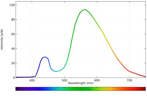 led light bulb spectrum calculating the emission spectra from common light sources