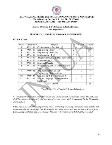 Jntuh Mba Syllabus R13 by Jntua R13 Regulation Syllabus