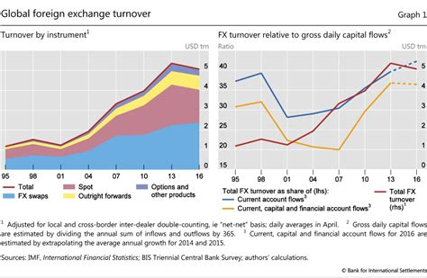 Downsized Fx Markets Causes And Implications