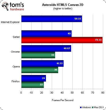 performance benchmarks: html5 web browser grand prix vi