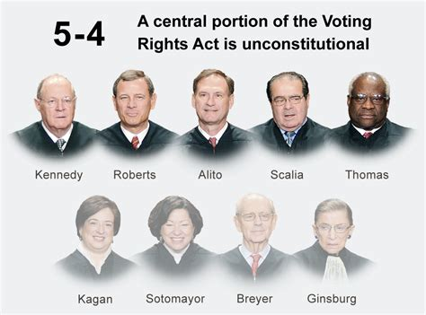 section 5 of voting rights act supreme court invalidates key part of voting rights act