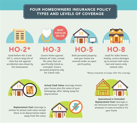 best value homeowners insurance states with the most