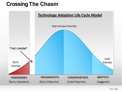 Critical Mass Chasm Bell Curve PowerPoint Slides Editable