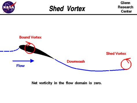 Shedding Definition by Shed Vortex