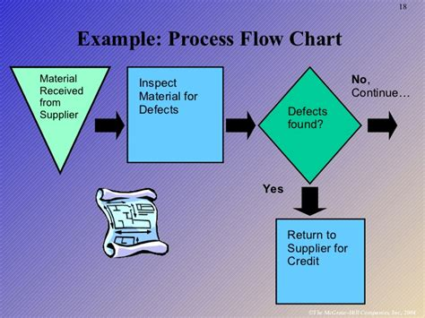 design of manufacturing process product design process selection manufacturing