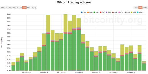 bitcoin volume yuan trades now make up over 70 of bitcoin volume