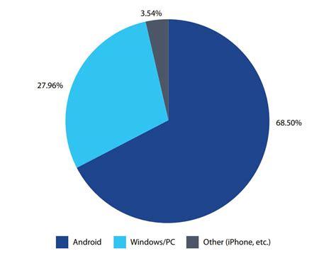 malware on android nokia malware paling banyak menyerang sistem android jagat gadget