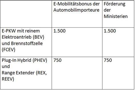 Elektro Motorrad F Rderung by 72 Mio F 246 Rderung F 252 R Elektro Fahrzeuge Gestartet