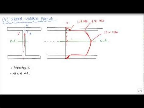 area of i section shear stress calcuation and profile for i beam exle