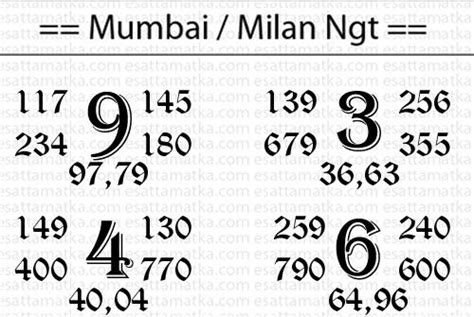 lucky number mumbai and charts on pinterest 25 best thailand lottery pictures images on pinterest