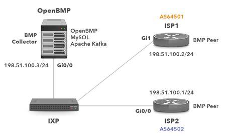 bgp port number bgp monitoring protocol noction