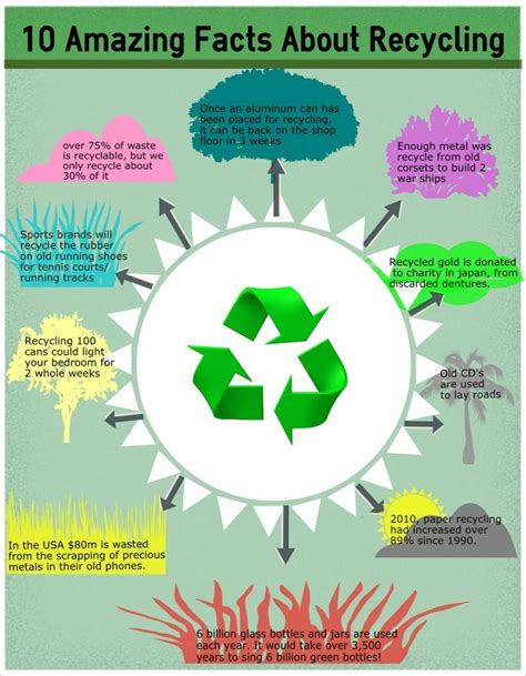 facts about green 10 facts about recycling encourage your kiddos to recycle