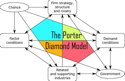 porter management top business strategy and management frameworks explained