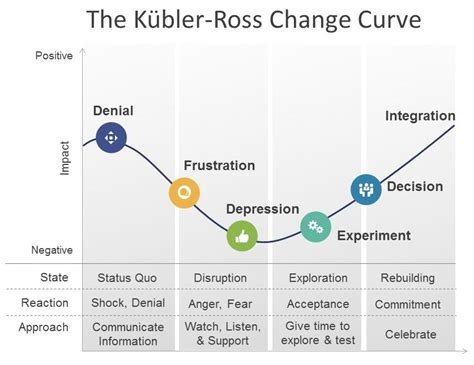 Ross Mba Application Status by Change Leadership Helping Adapt To A Change Initiative