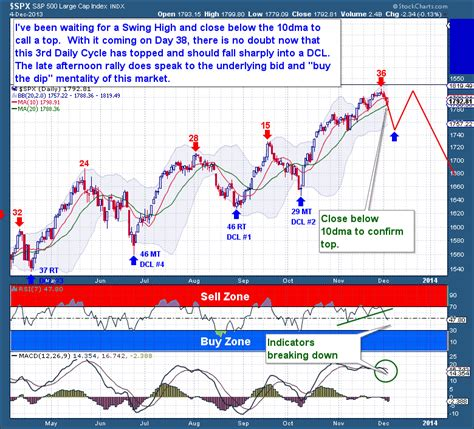pattern day trader equity daily cycle top likely in
