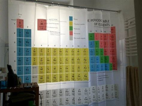 big bang theory periodic table shower curtain shower curtain cling why your shower curtain blows in