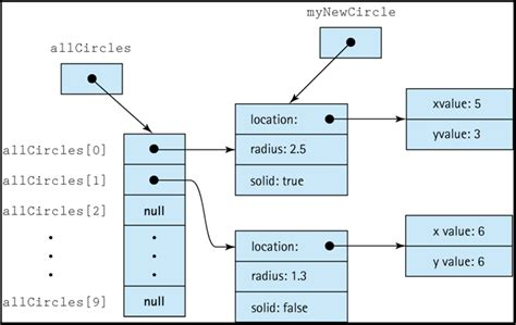 vector memory layout c introduction to data structures and arrays