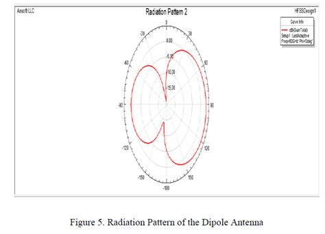 visitor pattern return result utility and design considerations of an antenna for