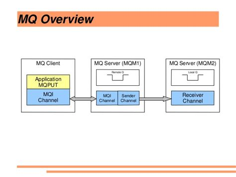 mq architecture diagram websphere mq mqseries fundamentals