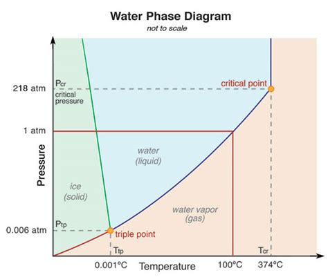 phase diagrams water chemistry