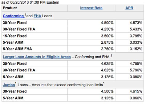 check out how much fargo raised mortgage rates this