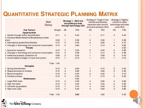 strategic management walt disney case study