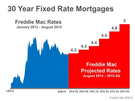 keeping current matters where are mortgage rates headed