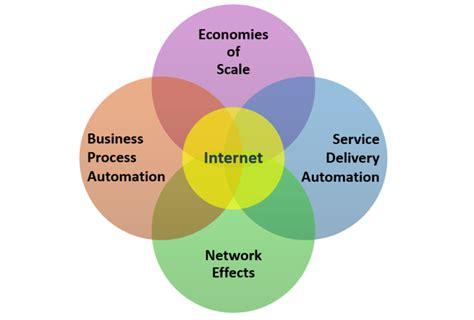 Competitive Advantage saas business model competitive advantage